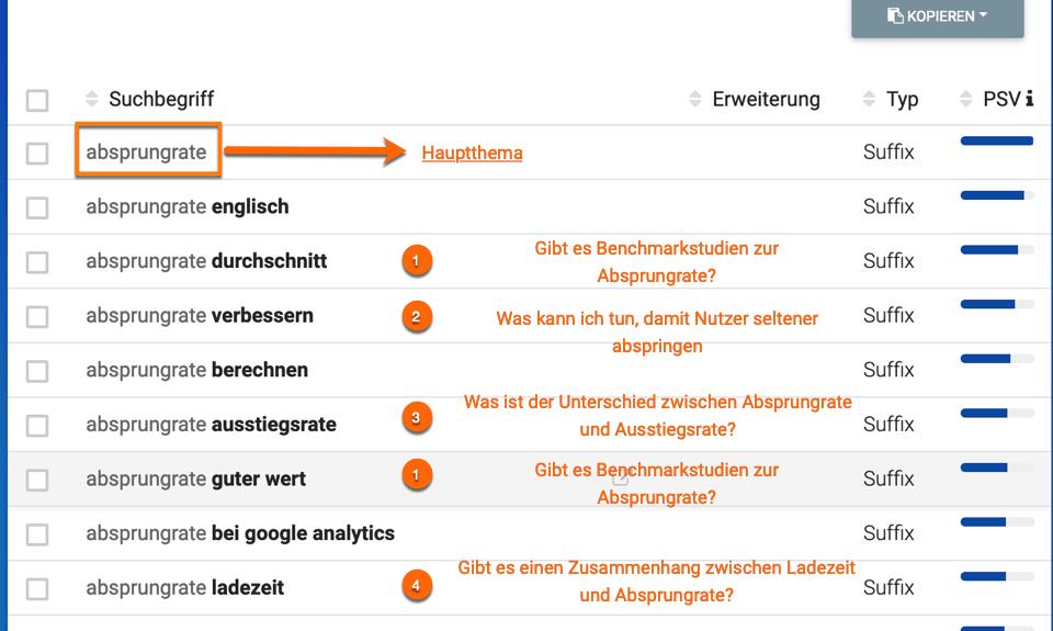 Wie kann ich hypersuggest als Keyword Tool einsetzen, um die Fragestellungen des Nutzers (Task Completion SEO) zu verstehen.