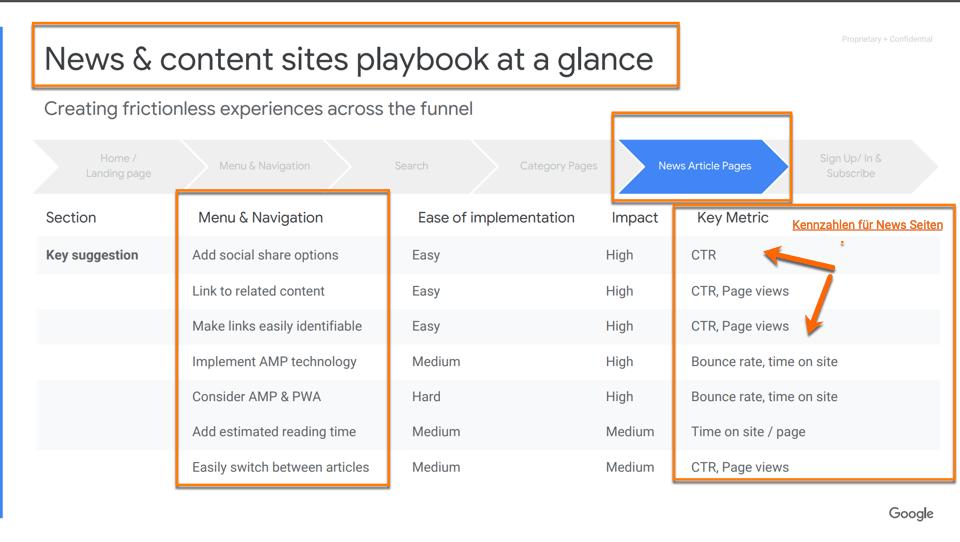 So sieht aus Google Perspektive eine für den Nutzer perfekte Newsdetailseite aus - Taskcompletion SEO