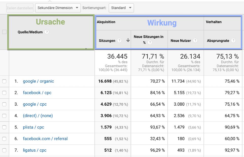 Dimensionen und Messwerte in Google Analytics als Ausdruck von Ursache und Wirkung