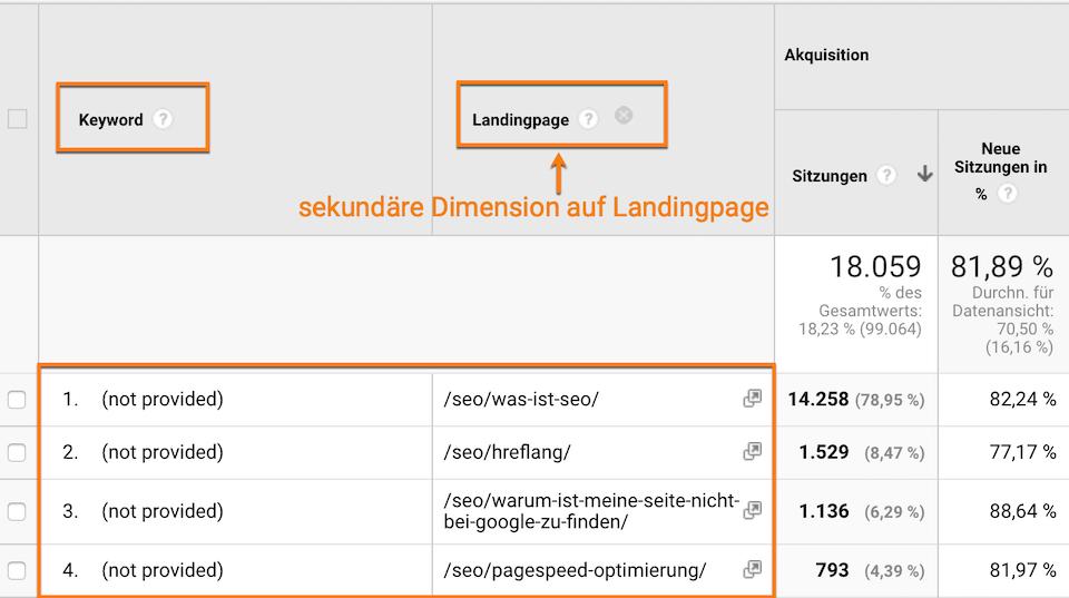 (not provided) auflösen mit sekundärer Dimension auf Landingpage
