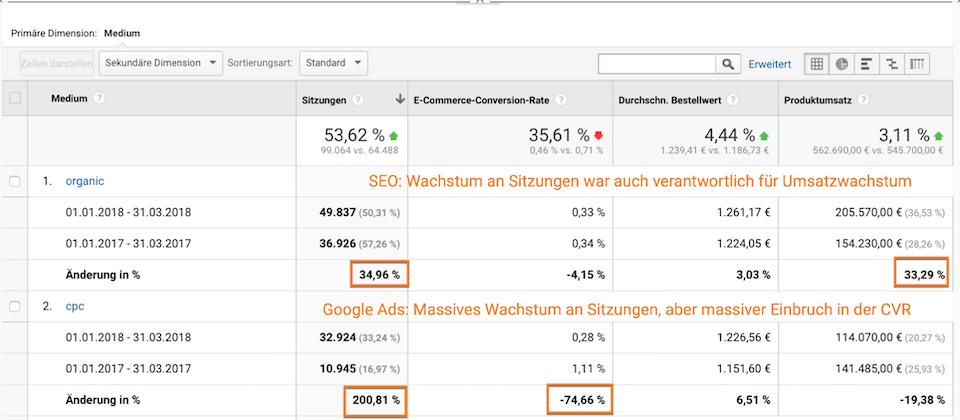 E-Commerce benutzerdefinierter Bericht in Google Analytics mit verschiedenen Dimensionen