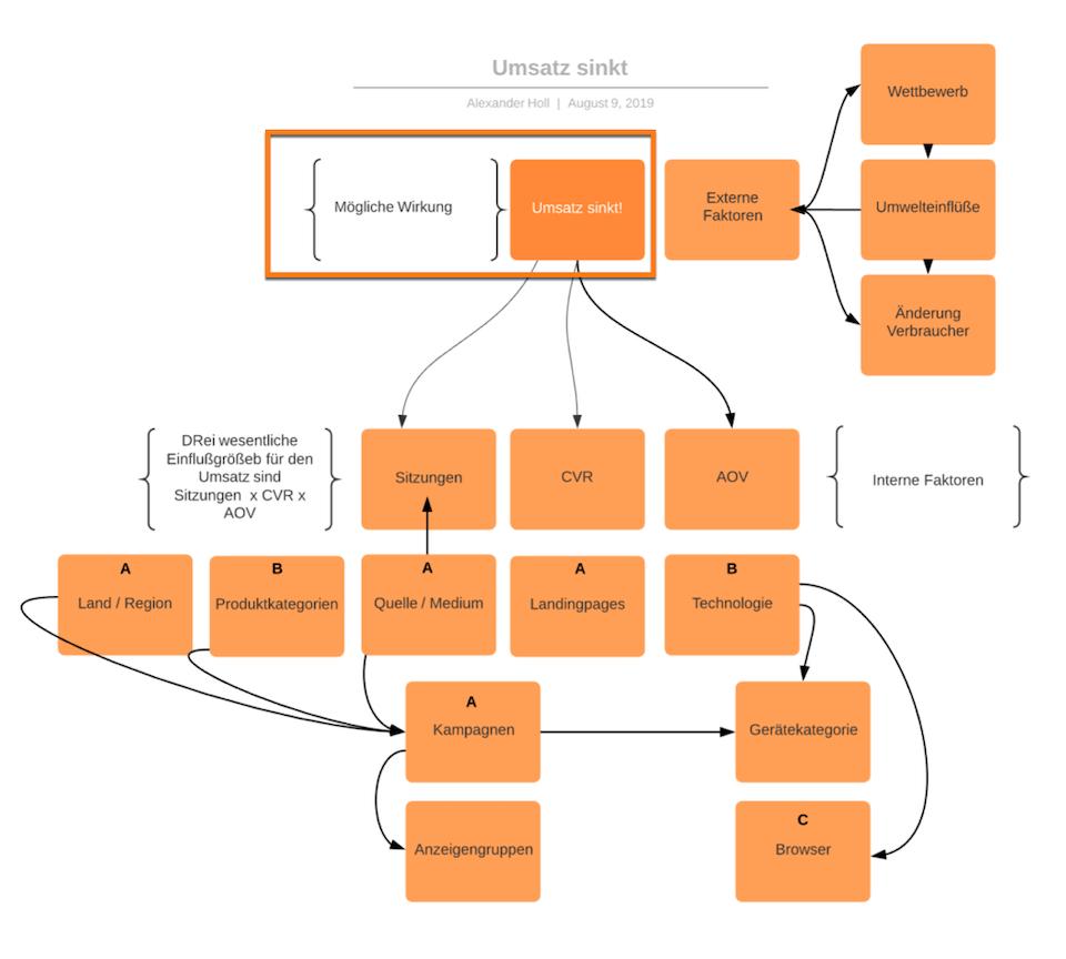 Heuristik in der Web-Analyse über einen Einflussfaktoren-Baum