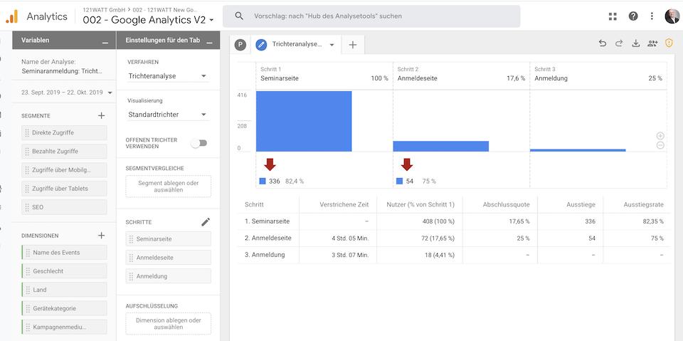 Trichteranalyse in der neuen Google Analytics App. - + Web Property