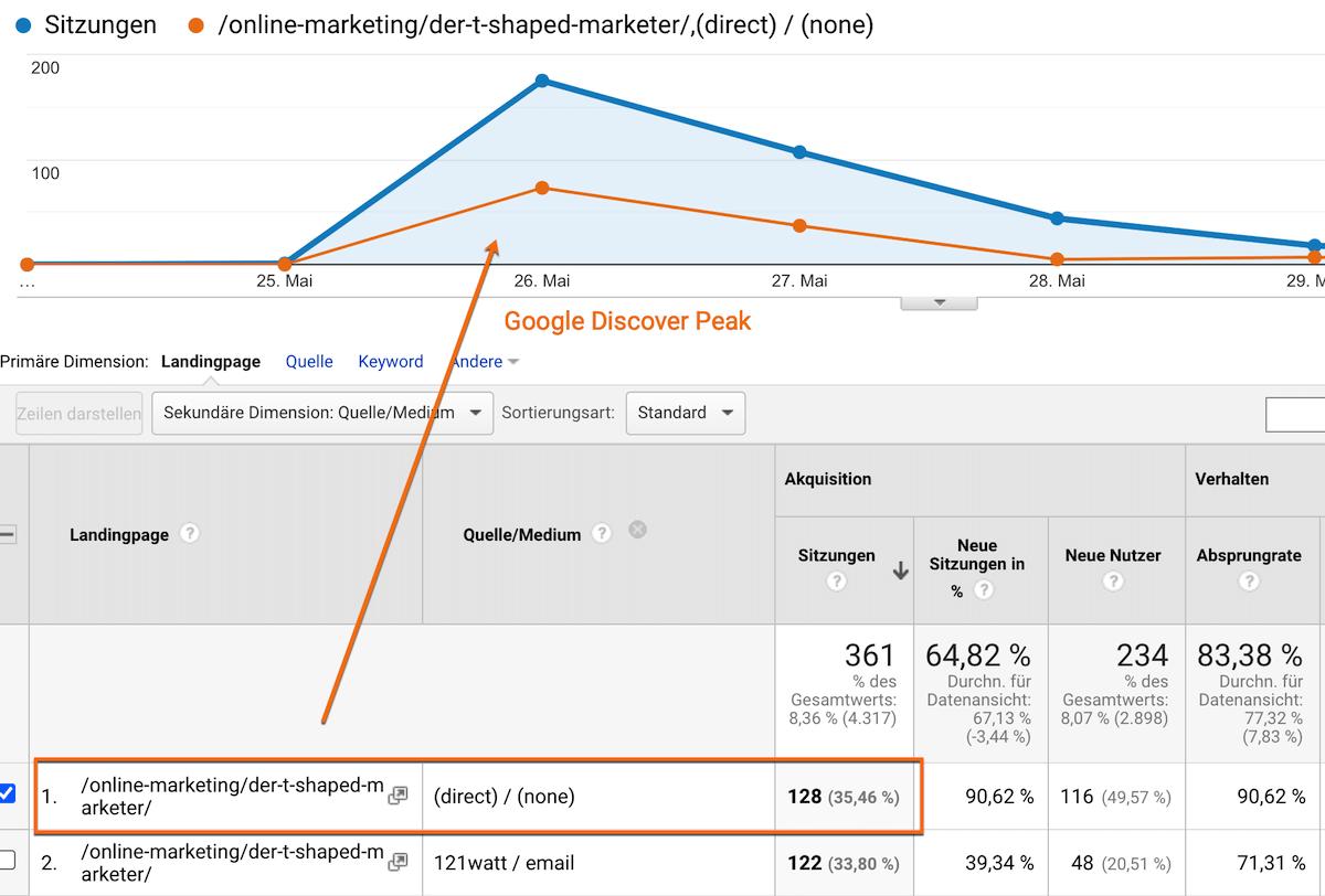 Analyse von Google Discover in Google Analytics ist kaum möglich