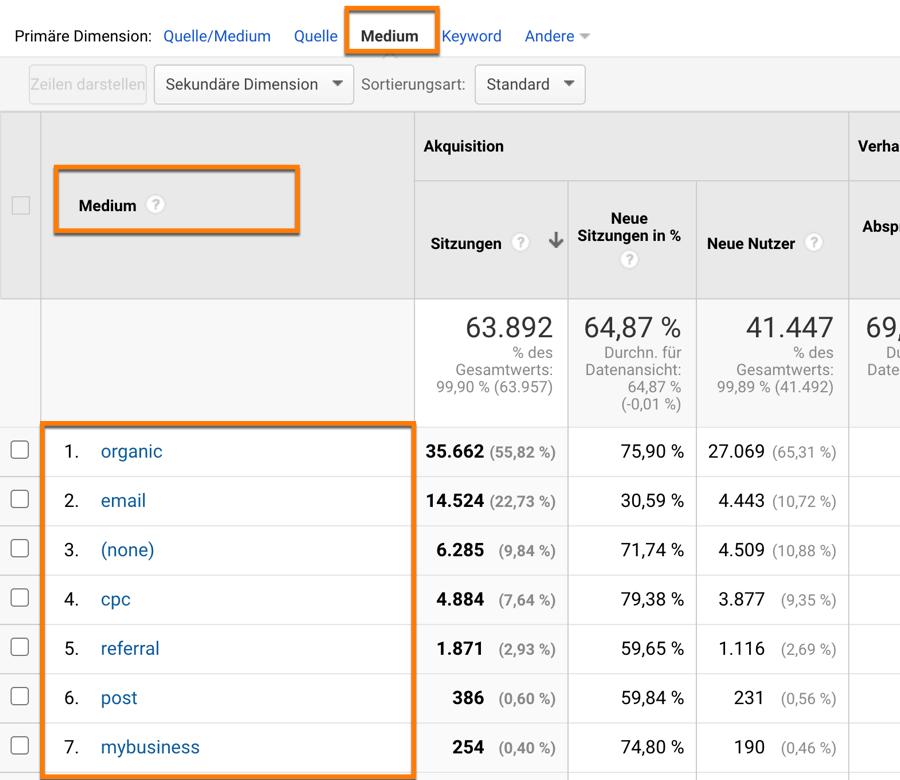 So überprüfst du im Berichtsreiter Quelle / Medium ob und wie du UTM-Parameter verwendest!