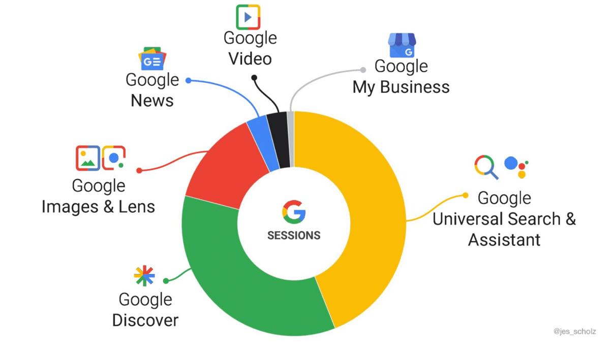 Google ist inzwischen mit Produkten, wie Google Discover, Google Mybusiness etc. schon lange keine reine Suchmaschinen mehr mit 10 blauen Links. Das Ziel Search Ecosystem Optimization (SEO)