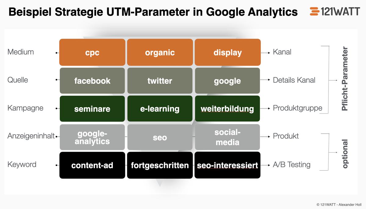 Beispiel für eine Strategie für UTM-Parameter zum Tracking von Kampagnen in Google Analytics