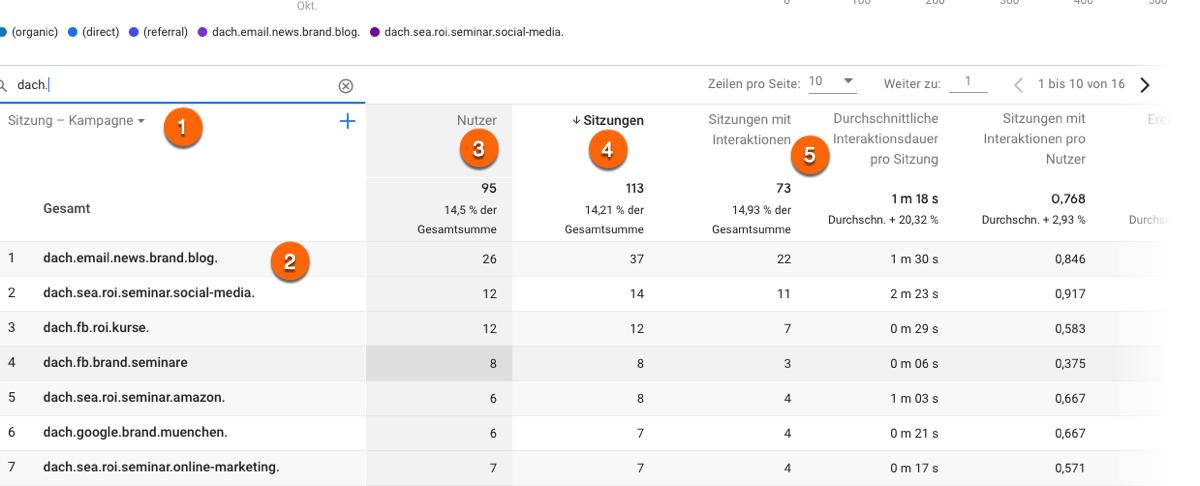 UTM Parameter in Google Analytics 4 (GA4) im Bericht Lebenszyklus -> Akqusition analysieren