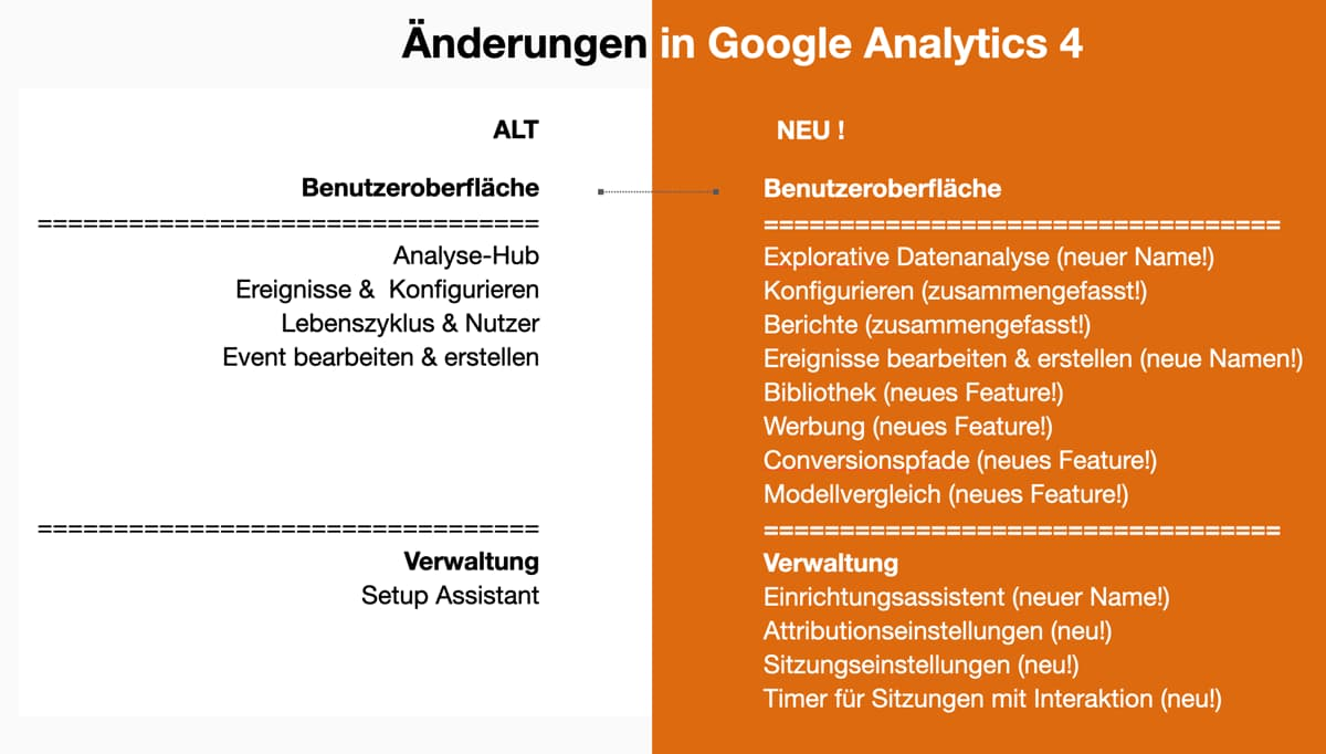 Änderungen und Updates zu Google Analytics 4 (GA4) Juli 2021