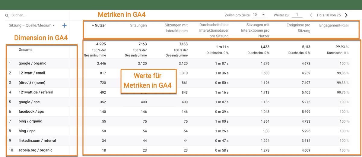 Definitonen zu Metriken und Dimensionen in Google Analytics 4 (GA4)