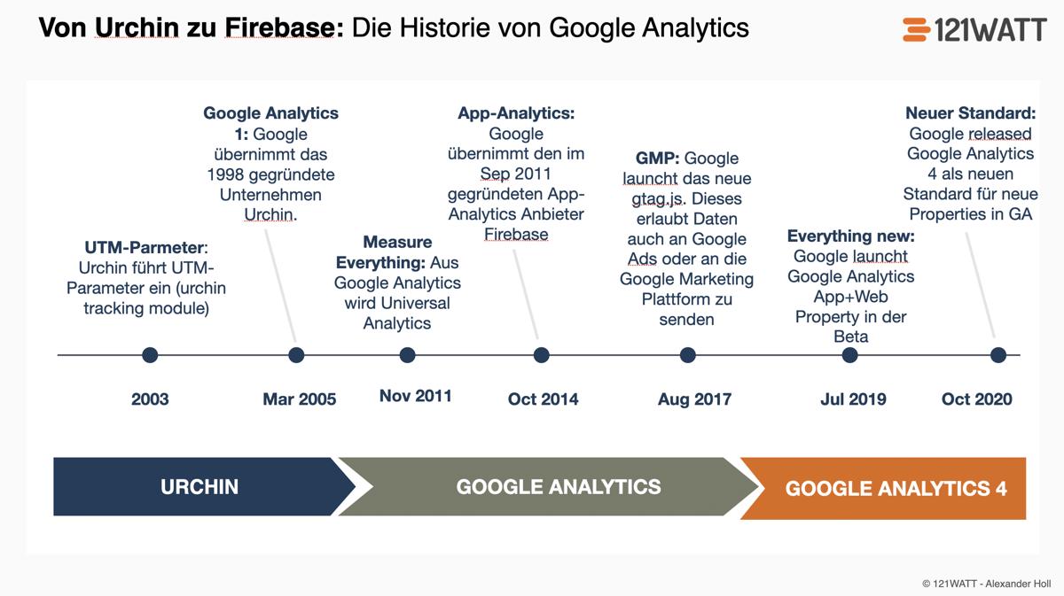 Die Entwicklung von Google Analytics: Von Urchin, zu Google Analytics, Universal Analytics, Firebase bis hin zu Google Analytics 4