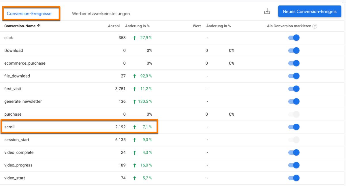 Ereignisse in Google Analytics 4 als Basis zur Messung von Conversions