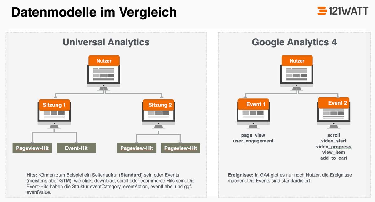 Alles Ereignisse: Das Datenmodell von Google Analytics 4 versus Universal Analytics