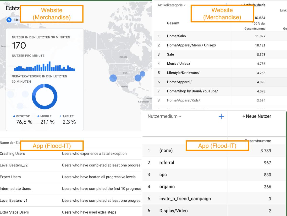 Daten und Informationen aus dem Google Analytics 4 (GA4) Demokonto