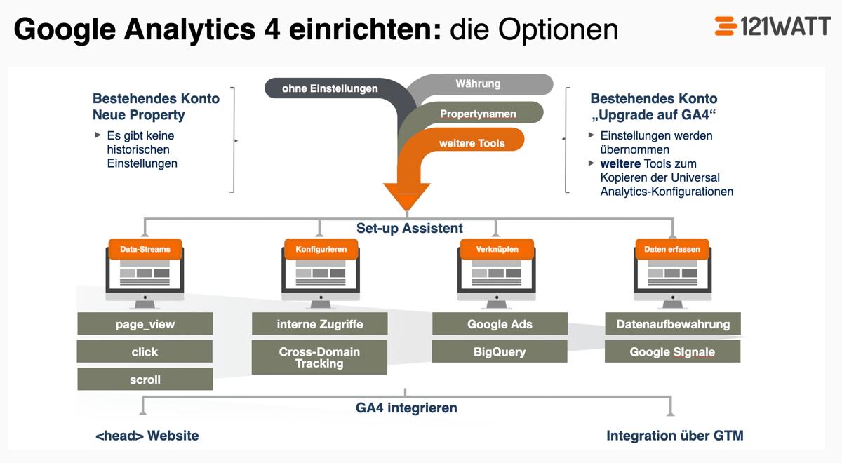 Google Analytics (GA4) Upgrade oder neu einrichten