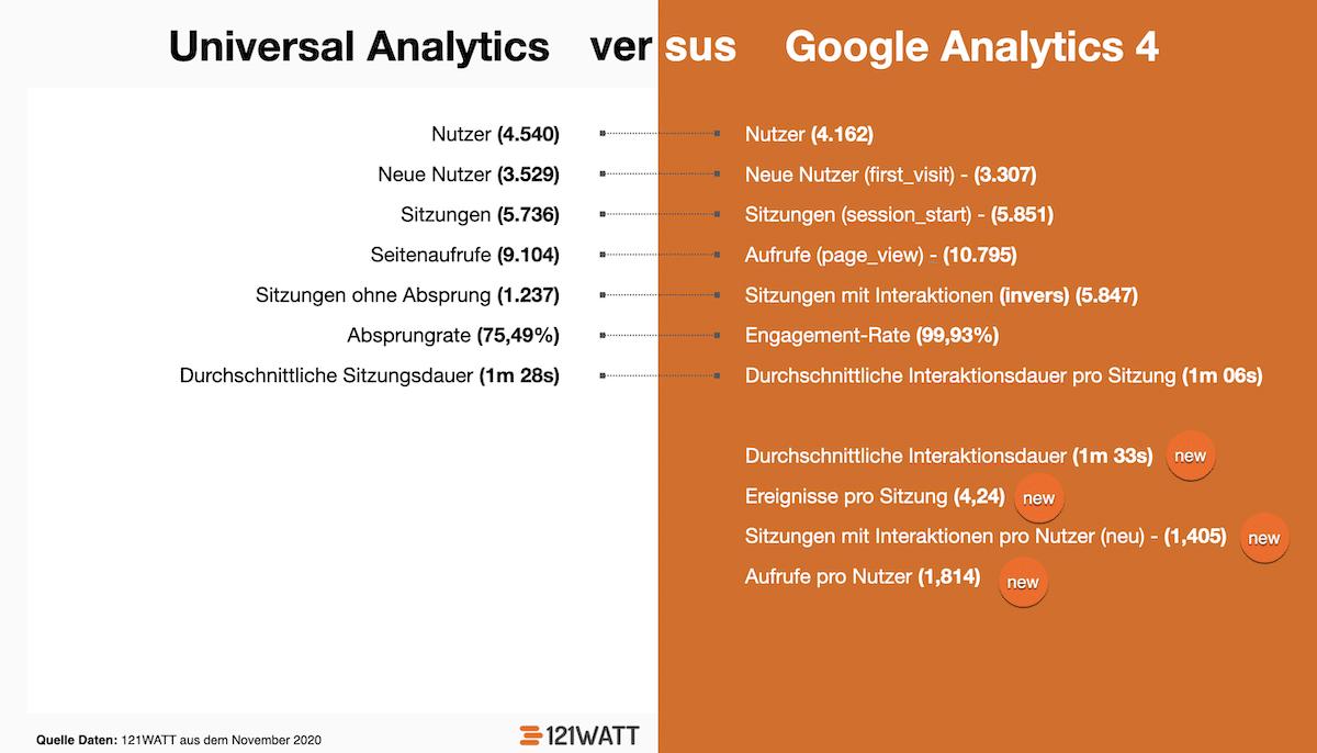 Vergelich von Metriken zwischen Google Analytics 4 (GA4) und Universal Analytics