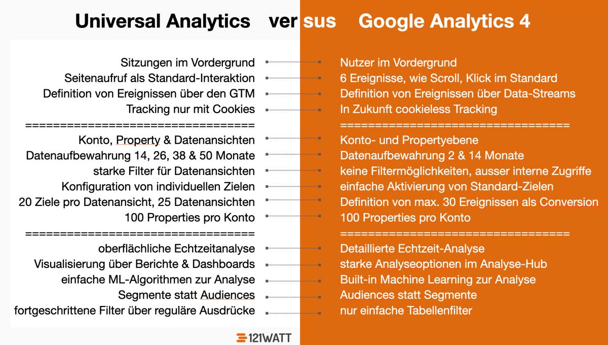 Das sind die Unterschiede zwischen Universal Analytics und Google Analytics 4 (GA4)