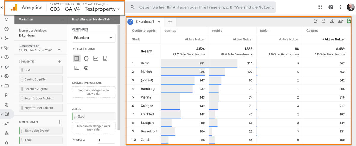 Vorteile und Nutzen zu Google Analytics 4