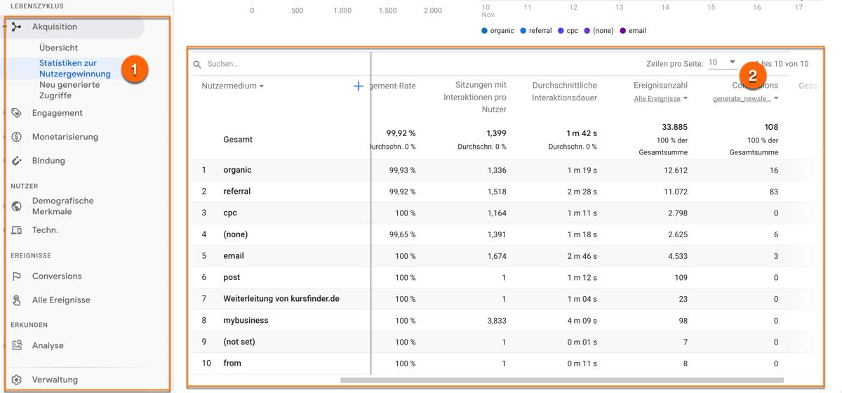 Ziele in Google Analytics 4 im Berichtsreiter Statistiken zur Nutzergewinnung