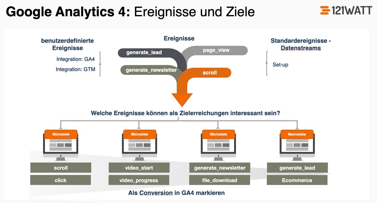 So legst du Ziele in Google Analytics 4 (GA4) an