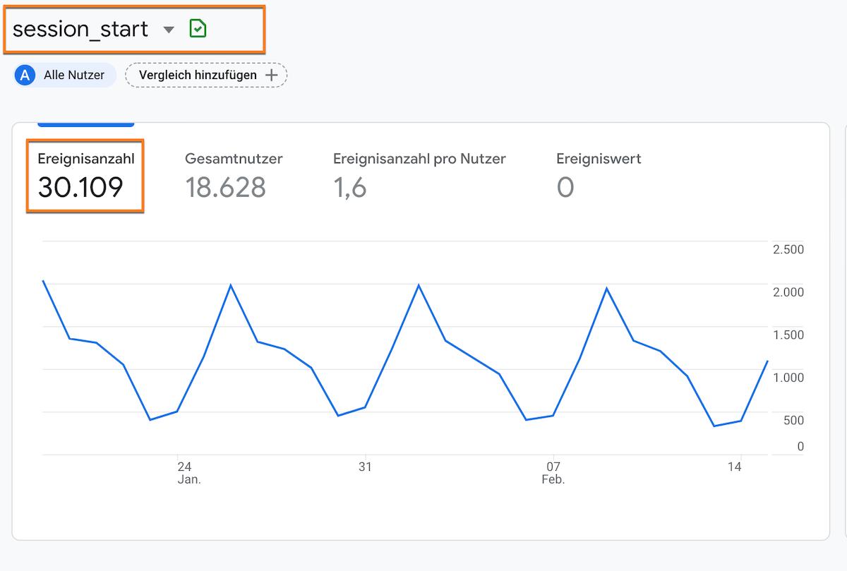 Wie sind Sitzungen in Google Analytics 4 (GA4) definiert?