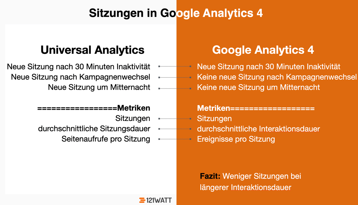 Wie ist der Unterschied zwischen Sitzungen in Google Analytics 4 und Sitzungen in Universal Analytics