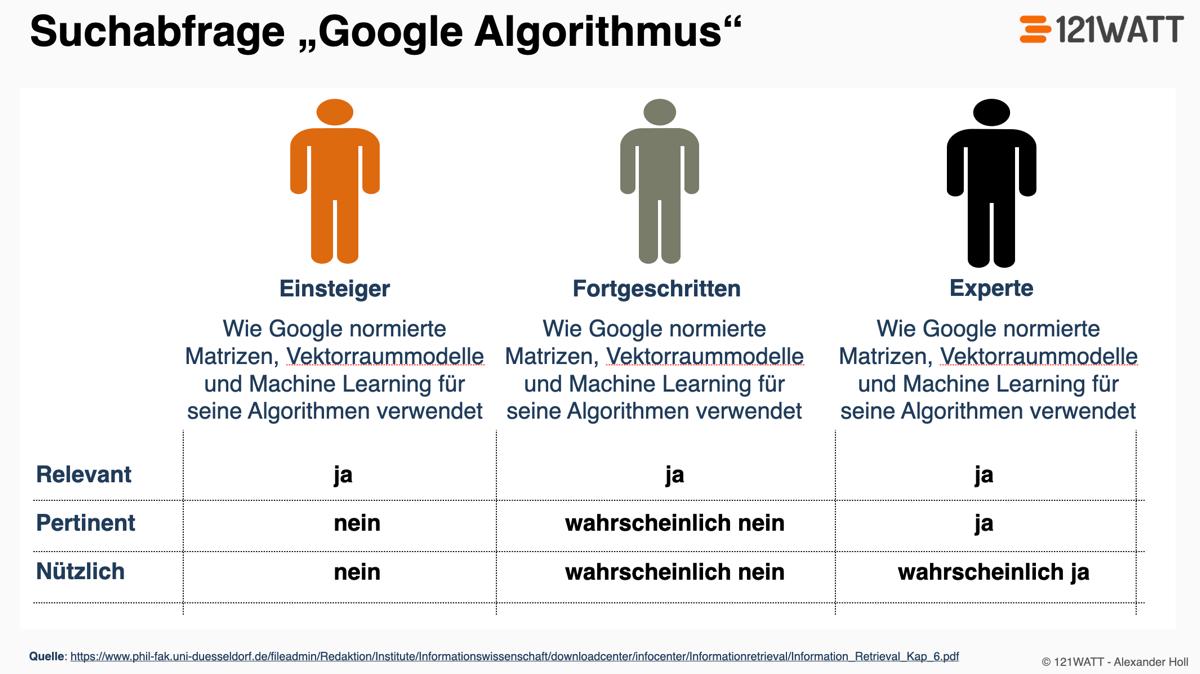 Beispiel für Relevanz, Pertinenz und Nützlichkeit in der Suchmaschinenoptimierung