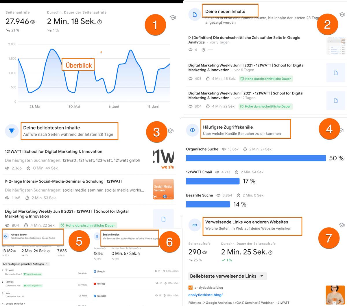 Die 7 verfügbaren Berichte in den Google Search Console Insights