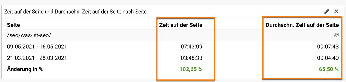 Die Metrik Zeit auf der Seite und durchschnittliche Zeit auf der Seite in einem Google Analytics Dashboard
