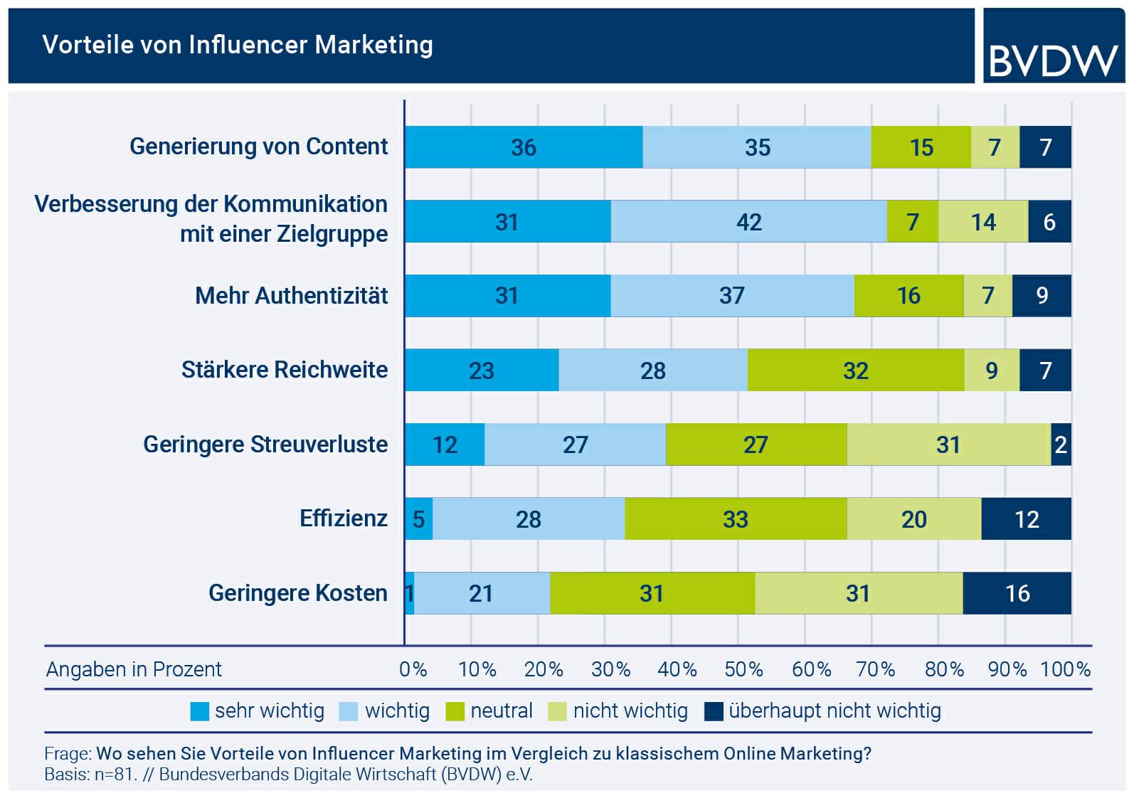 Die Vorteile von Influencer Marketing 2021