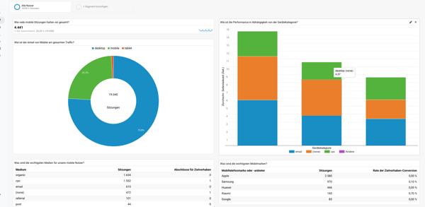 Google Analytics Dashboard Vorlage für ein Mobile Performance Dashboard (Interessant zum Thema Pagespeed)