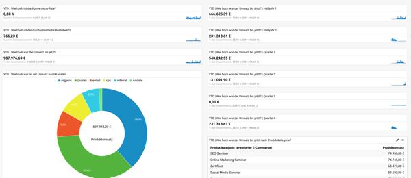 Google Analytics Dashboard Vorlage für ein E-Commerce Dashboard