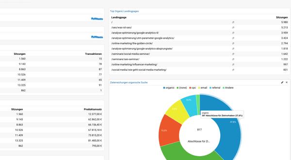 Google Analytics Dashboard Vorlage für ein SEO Dashboard