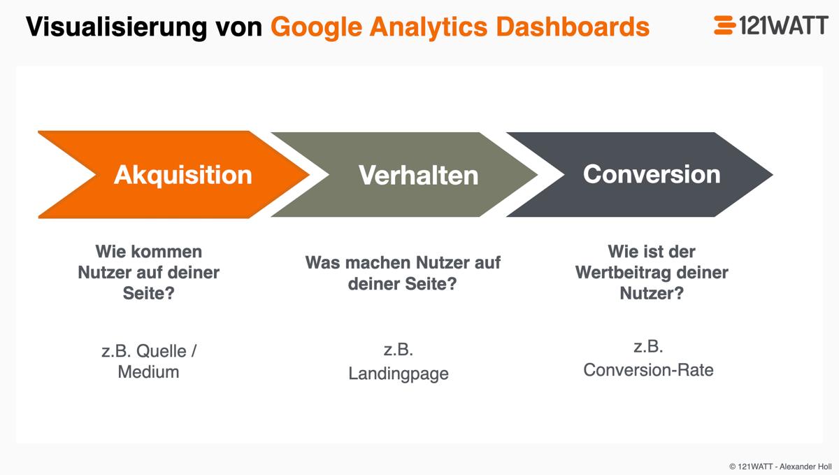 ABC-Analysen: So kannst du Google Analytics Dashboards gliedern
