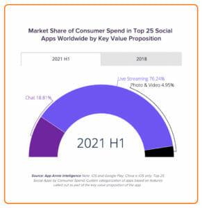 Marktanteil der Konsumausgaben in den Top 25 Social Apps