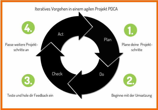 Iteratives Vorgehen in einem agilen Projekt PDCA
