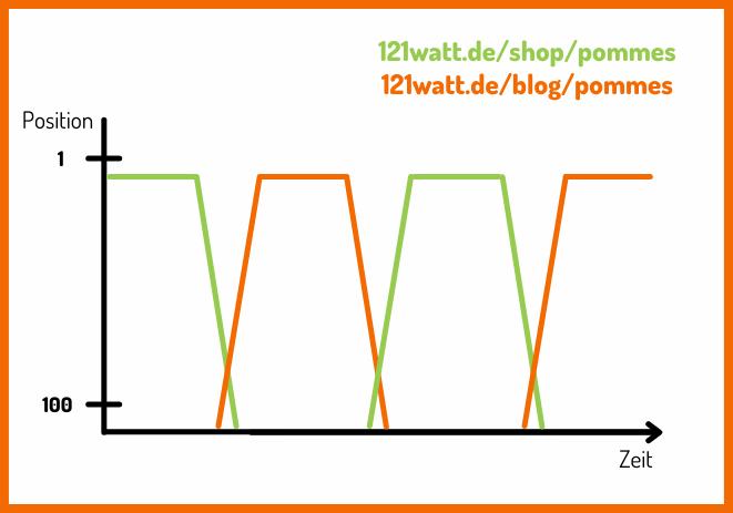 Sichtbarkeitsgraph Pommes